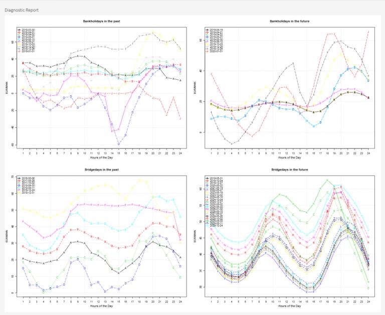 HPFC Analyzer: Feiertage und Brückentagemuster HPFC vs. Spot