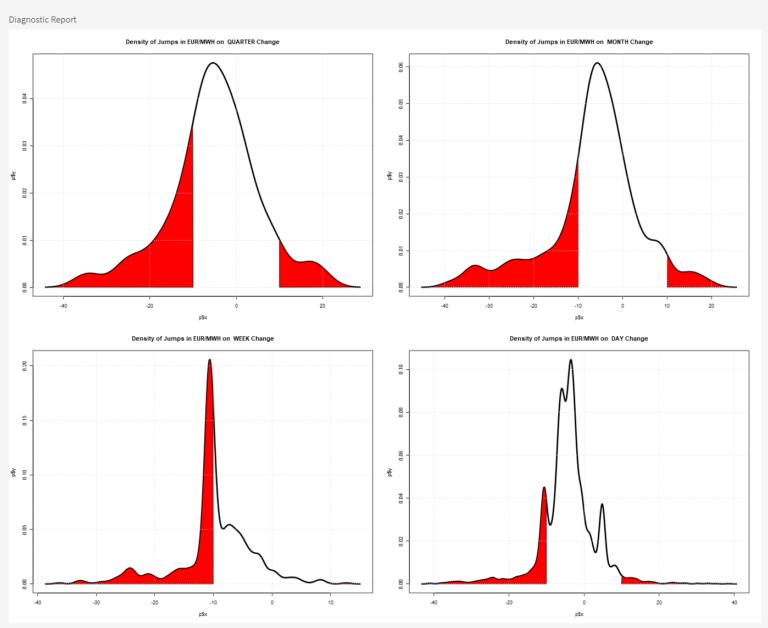 Dichteverteilungen der Sprunganalyse an Produktübergängen