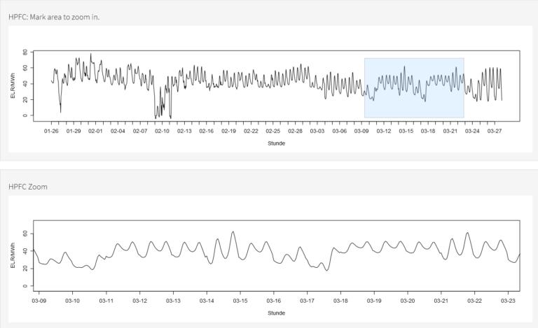 HPFC Visualizer Vorschau mit Zoom